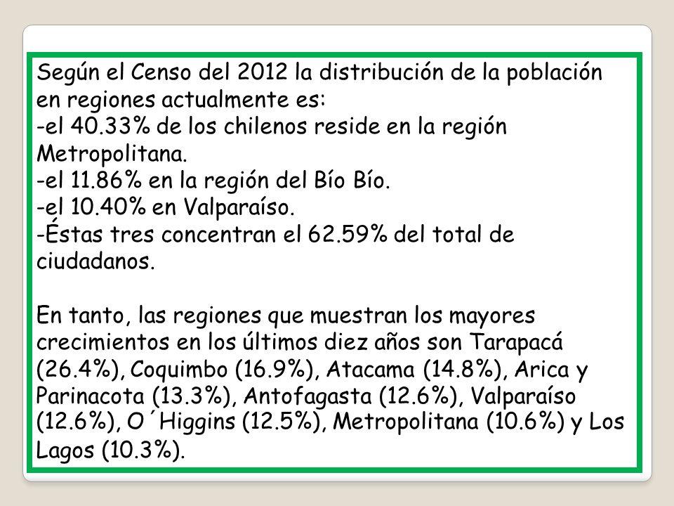 Según el Censo del 2012 la distribución de la población en regiones actualmente es: