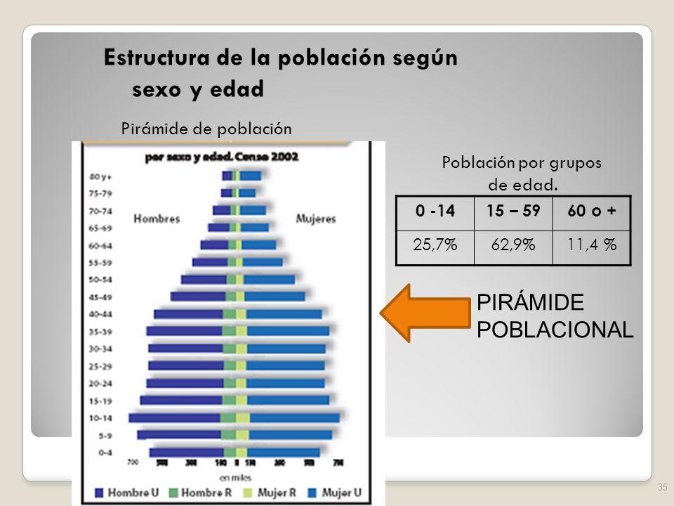 Estructura de la población según sexo y edad