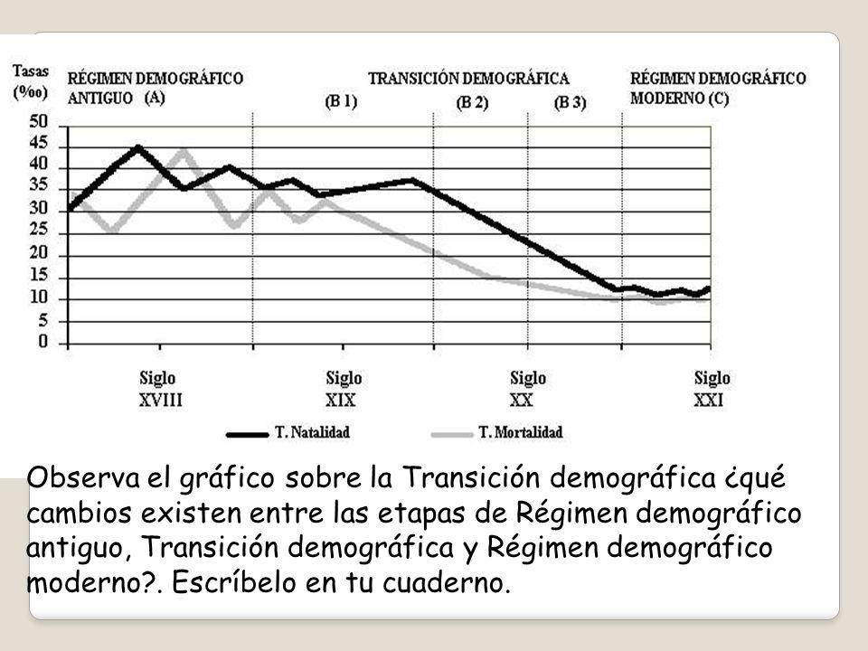 Observa el gráfico sobre la Transición demográfica ¿qué cambios existen entre las etapas de Régimen demográfico antiguo, Transición demográfica y Régimen demográfico moderno .