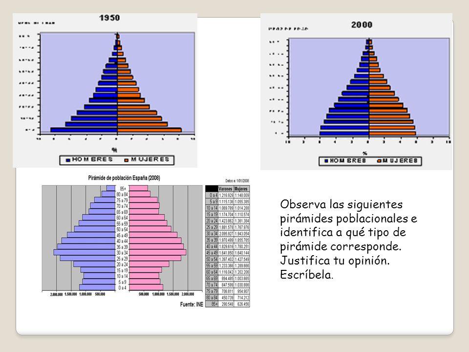 Observa las siguientes pirámides poblacionales e identifica a qué tipo de pirámide corresponde.