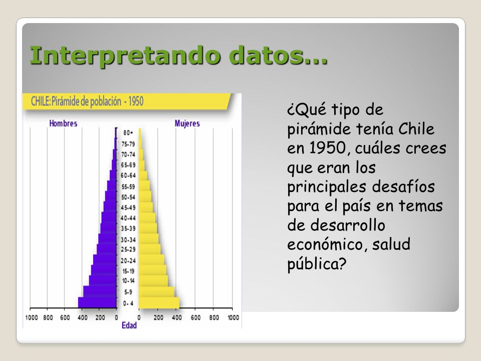 Interpretando datos…