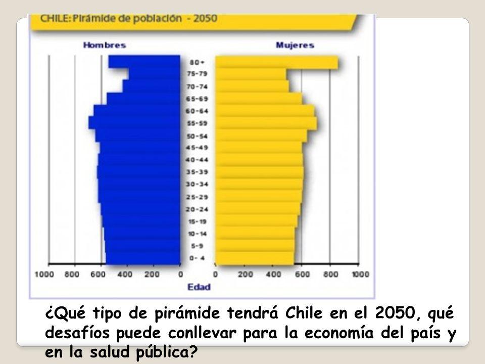 ¿Qué tipo de pirámide tendrá Chile en el 2050, qué desafíos puede conllevar para la economía del país y en la salud pública