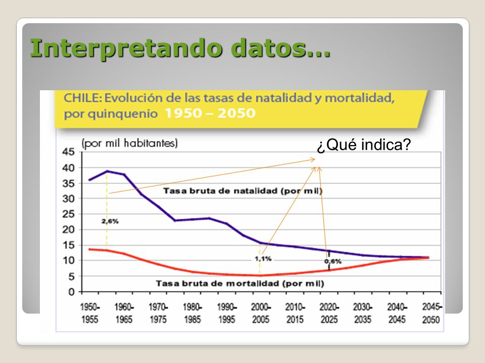 Interpretando datos… ¿Qué indica