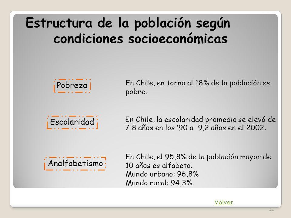 Estructura de la población según condiciones socioeconómicas