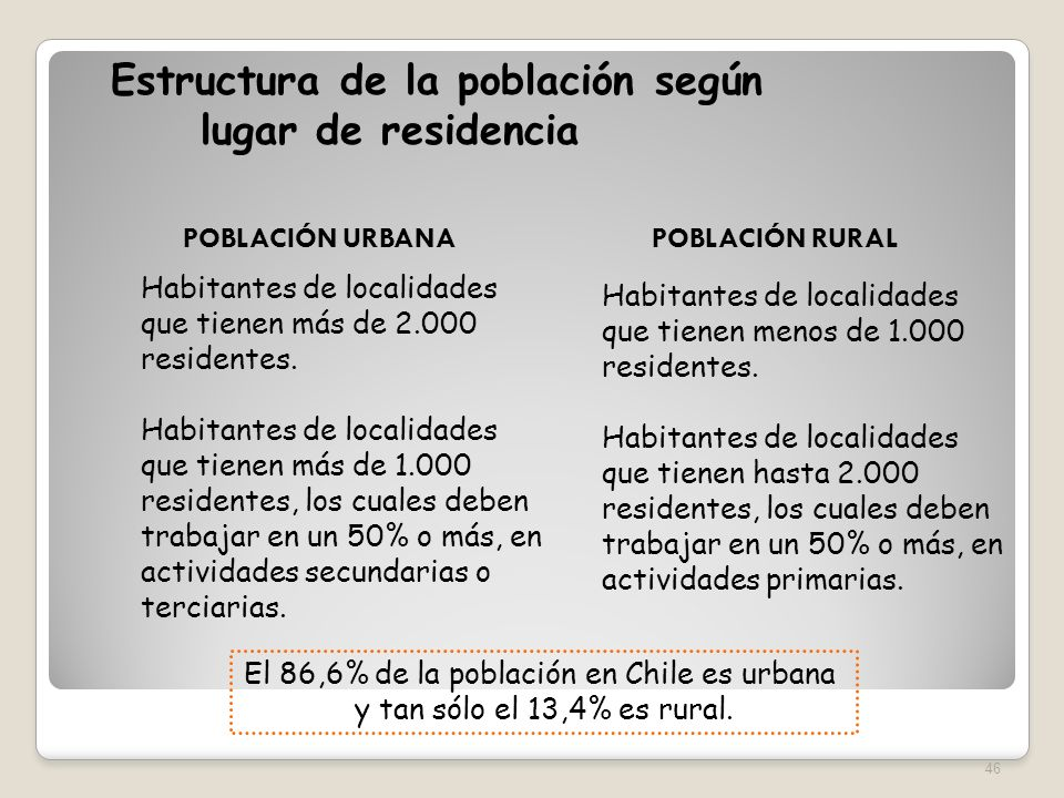 El 86,6% de la población en Chile es urbana