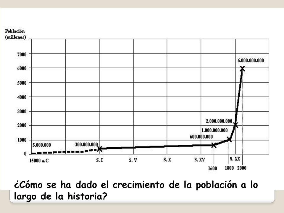 ¿Cómo se ha dado el crecimiento de la población a lo largo de la historia