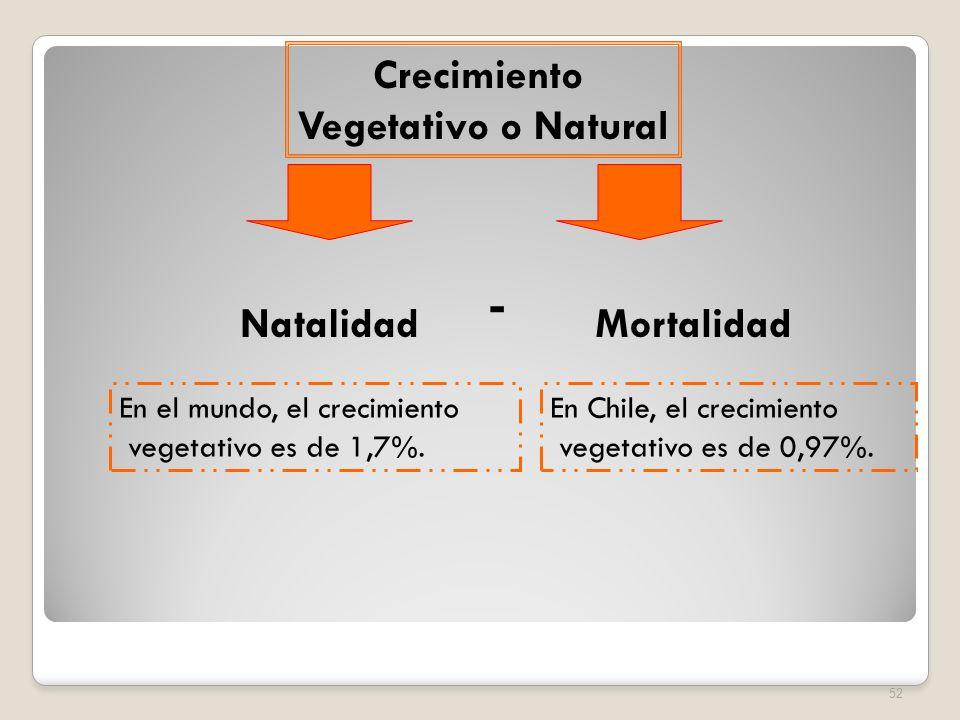 - Crecimiento Vegetativo o Natural Mortalidad Natalidad