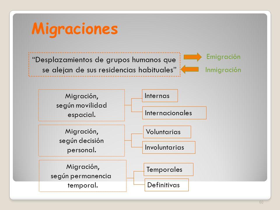 MigracionesEmigración. Desplazamientos de grupos humanos que se alejan de sus residencias habituales