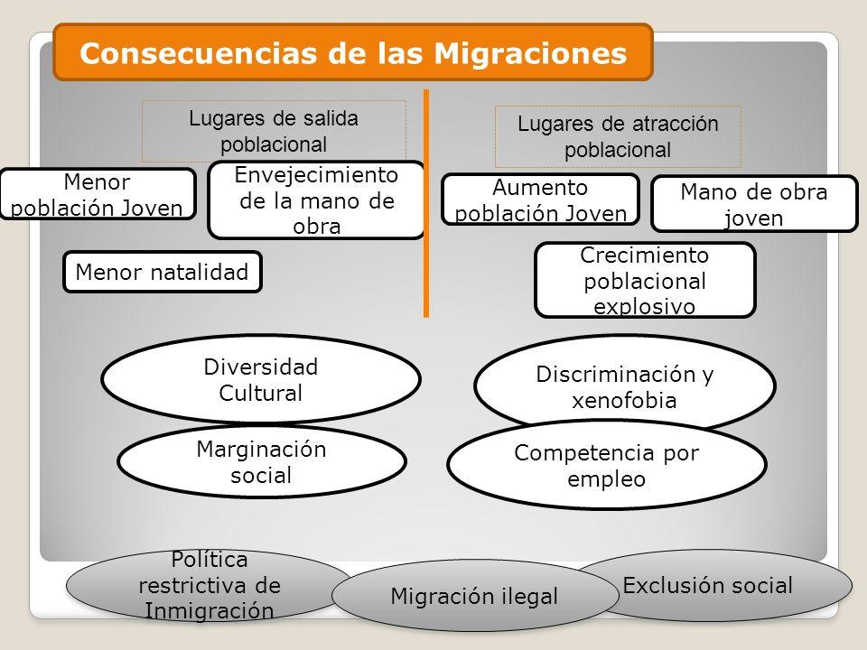 Consecuencias de las Migraciones