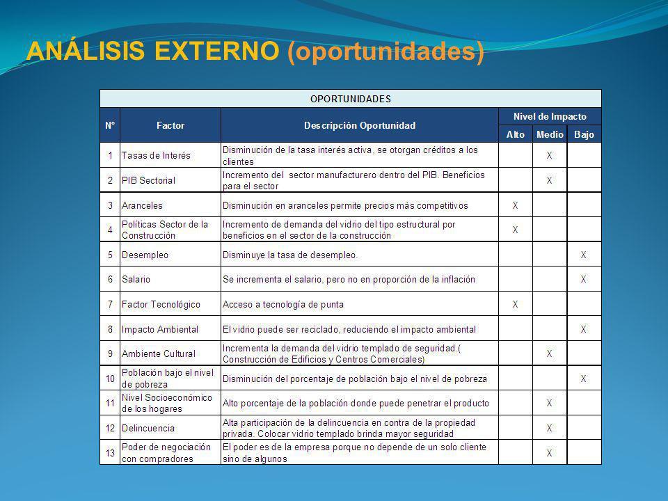 ANÁLISIS EXTERNO (oportunidades)
