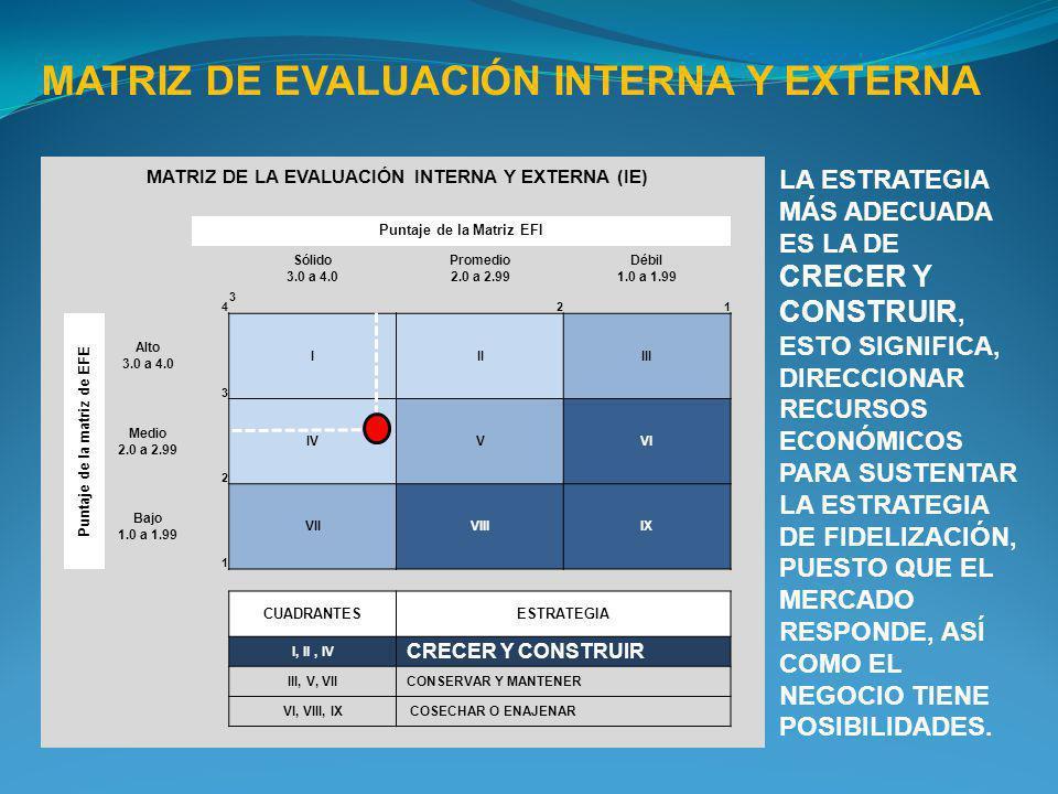MATRIZ DE EVALUACIÓN INTERNA Y EXTERNA