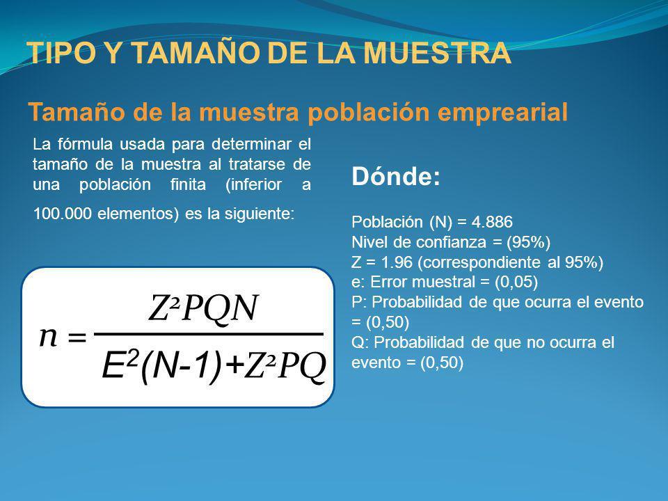 Z2PQN n = E2(N-1)+Z2PQ TIPO Y TAMAÑO DE LA MUESTRA
