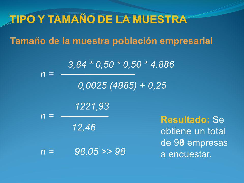 TIPO Y TAMAÑO DE LA MUESTRA