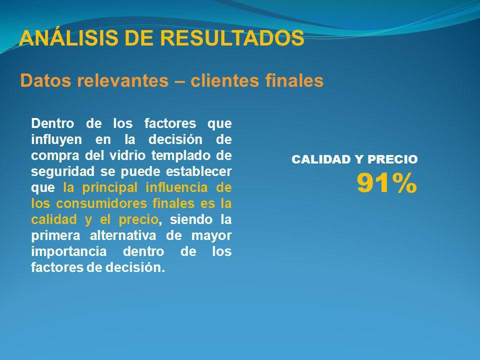 91% ANÁLISIS DE RESULTADOS Datos relevantes – clientes finales