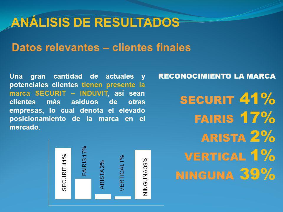 SECURIT 41% ANÁLISIS DE RESULTADOS Datos relevantes – clientes finales