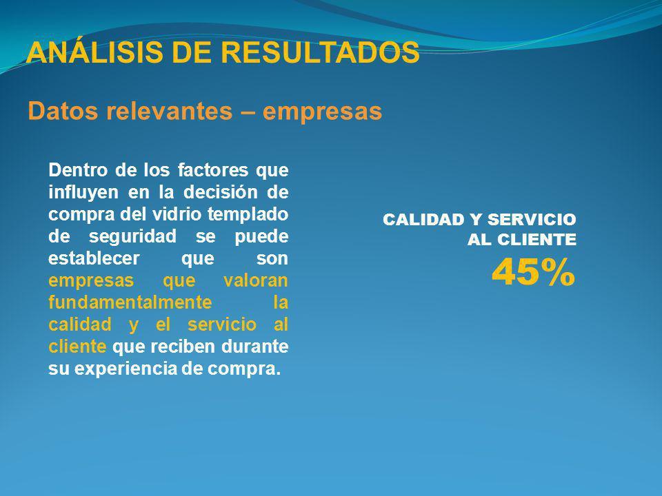 45% ANÁLISIS DE RESULTADOS Datos relevantes – empresas