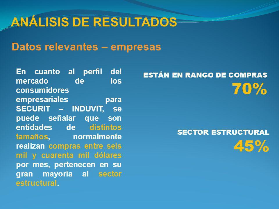 70% 45% ANÁLISIS DE RESULTADOS Datos relevantes – empresas