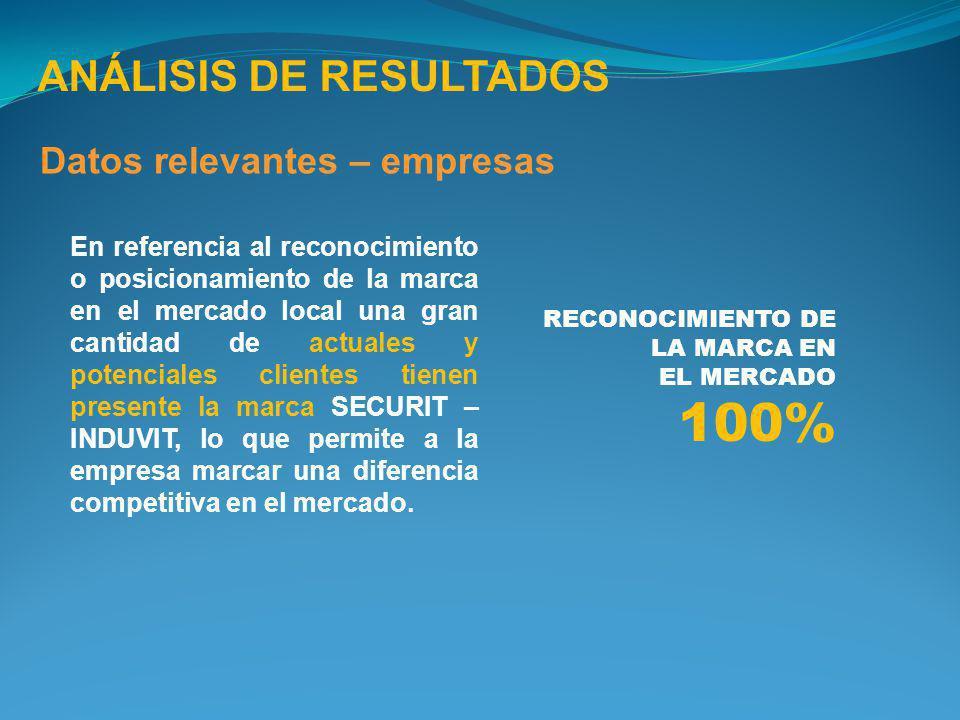 100% ANÁLISIS DE RESULTADOS Datos relevantes – empresas