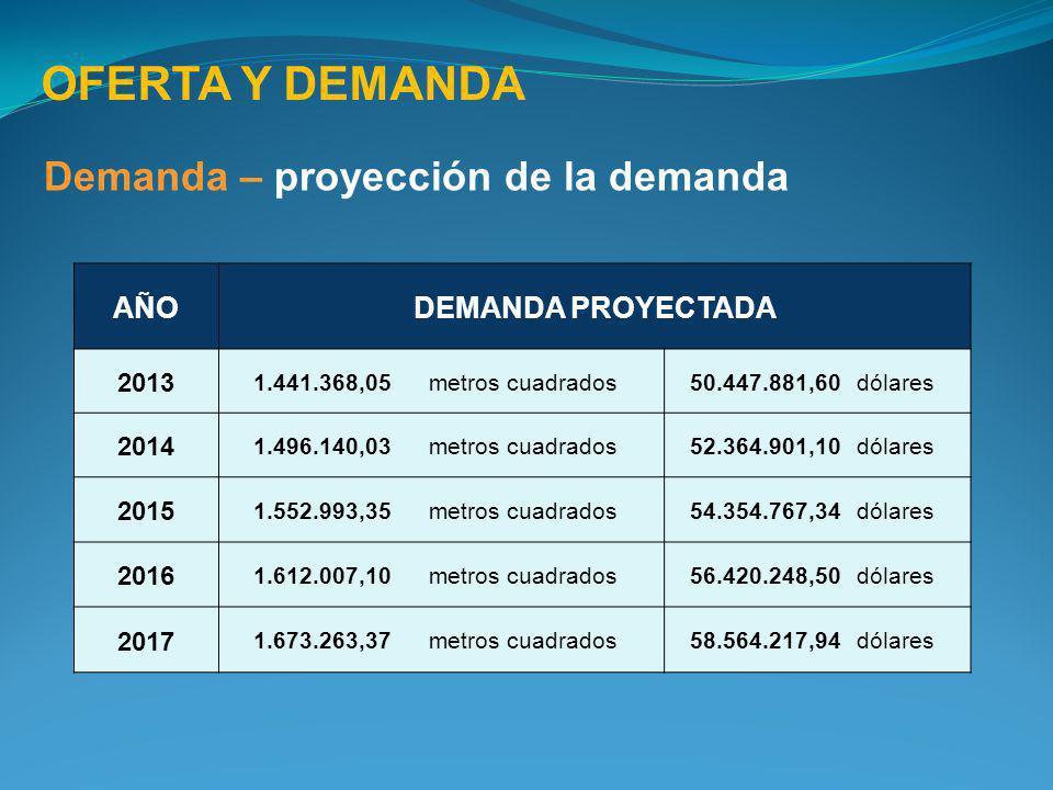 OFERTA Y DEMANDA Demanda – proyección de la demanda AÑO