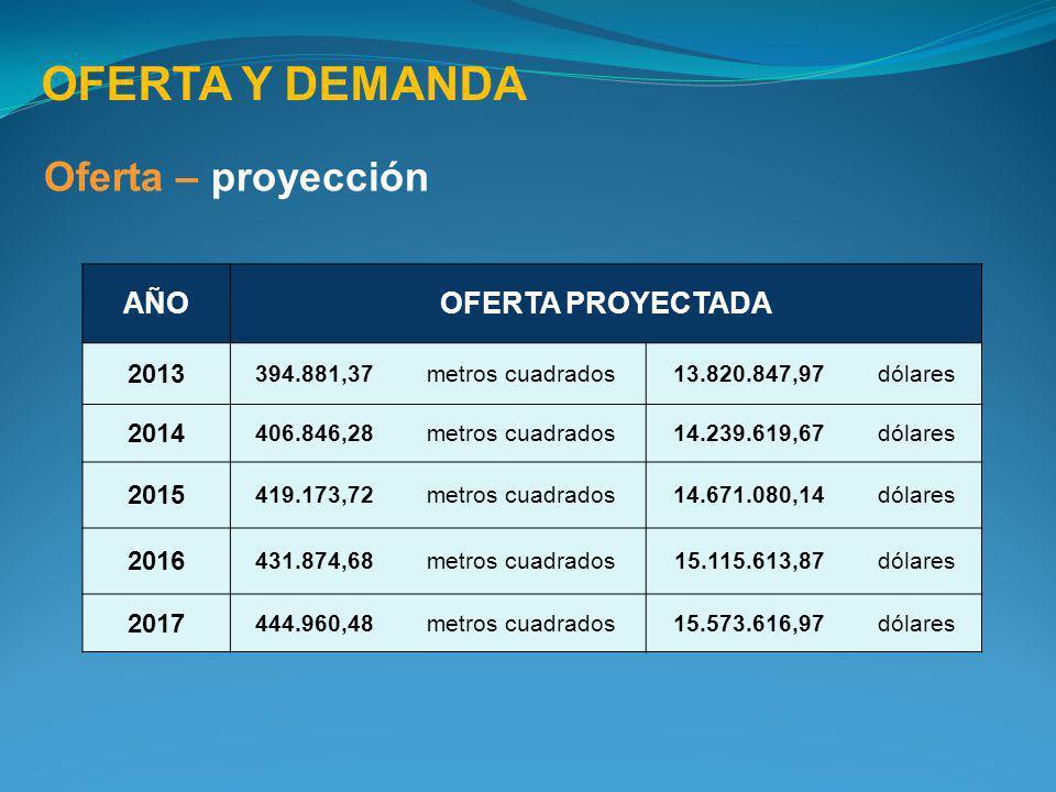 OFERTA Y DEMANDA Oferta – proyección AÑO OFERTA PROYECTADA 2013 2014