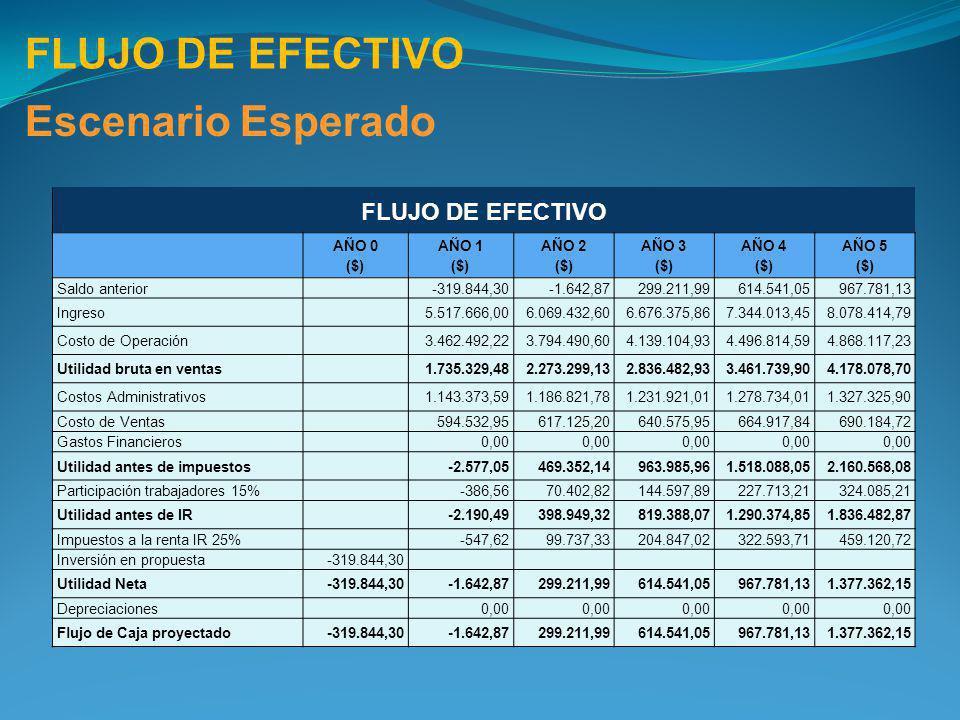 FLUJO DE EFECTIVO Escenario Esperado FLUJO DE EFECTIVO AÑO 0 ($) AÑO 1