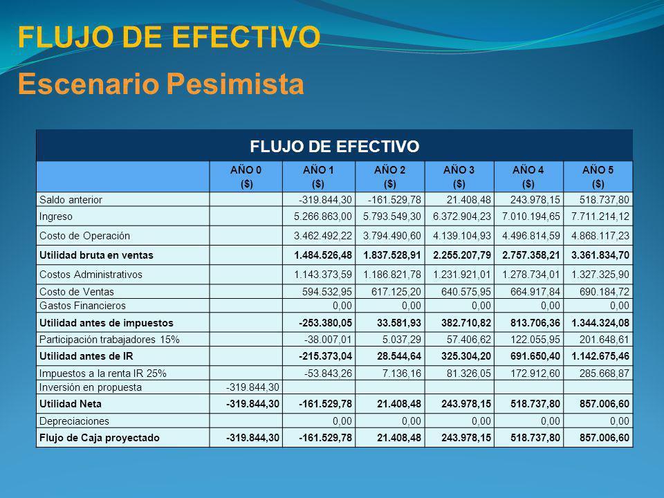 FLUJO DE EFECTIVO Escenario Pesimista FLUJO DE EFECTIVO AÑO 0 ($)