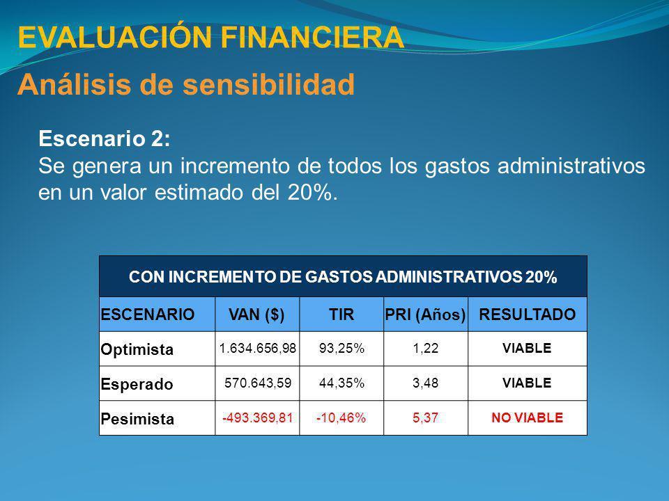 CON INCREMENTO DE GASTOS ADMINISTRATIVOS 20%