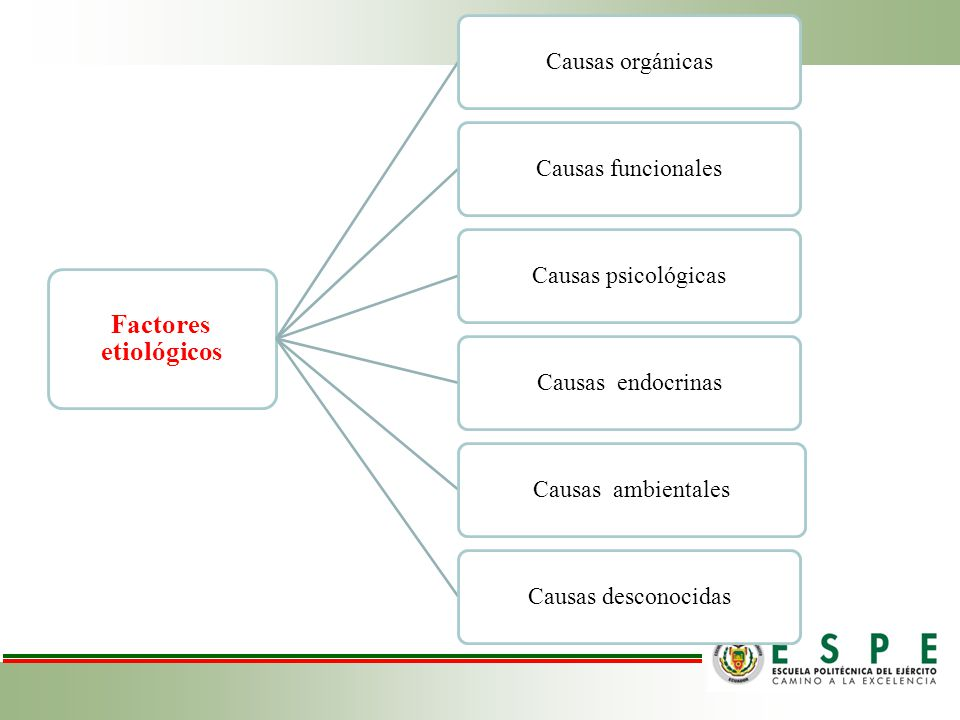 Factores etiológicos Causas orgánicas Causas funcionales