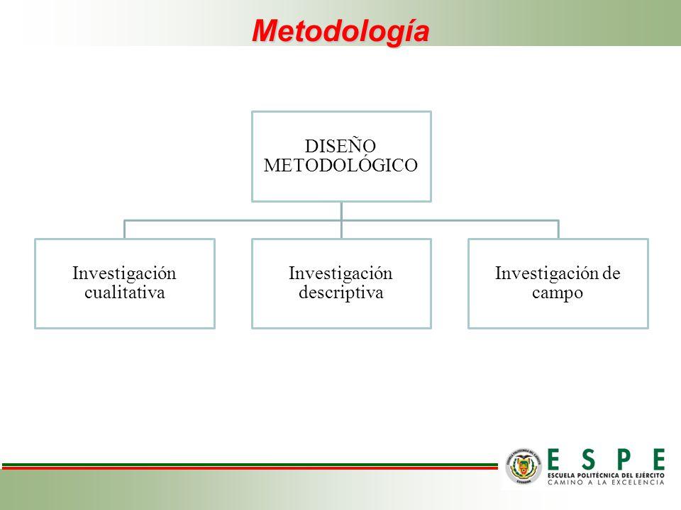 Metodología DISEÑO METODOLÓGICO Investigación cualitativa