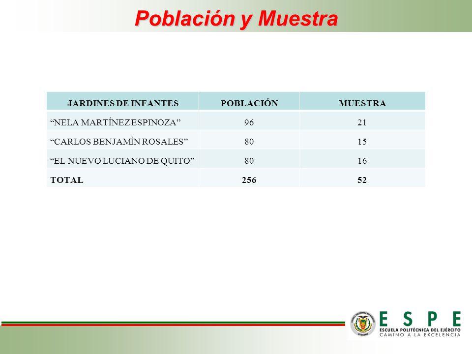 Población y Muestra JARDINES DE INFANTES POBLACIÓN MUESTRA