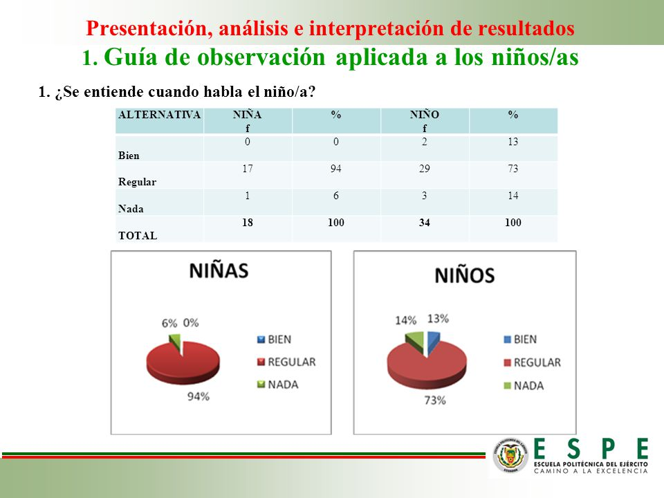 Presentación, análisis e interpretación de resultados 1