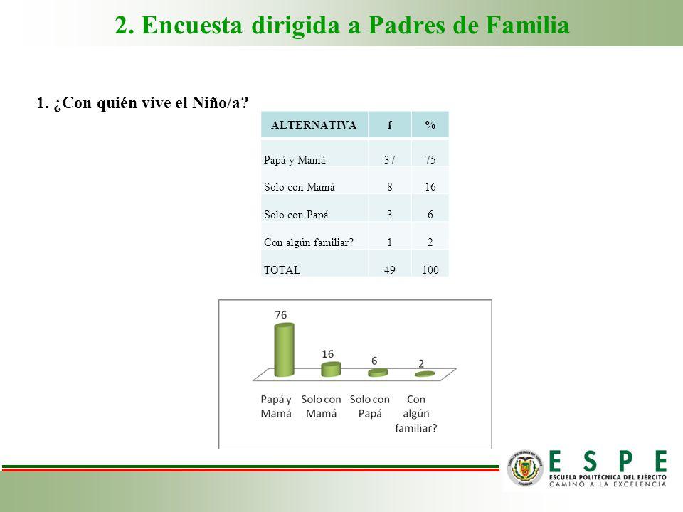 2. Encuesta dirigida a Padres de Familia