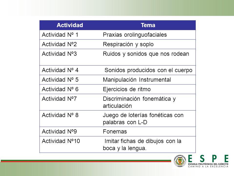 Actividad Tema. Actividad Nº 1. Praxias orolinguofaciales. Actividad Nº2. Respiración y soplo. Actividad Nº3.