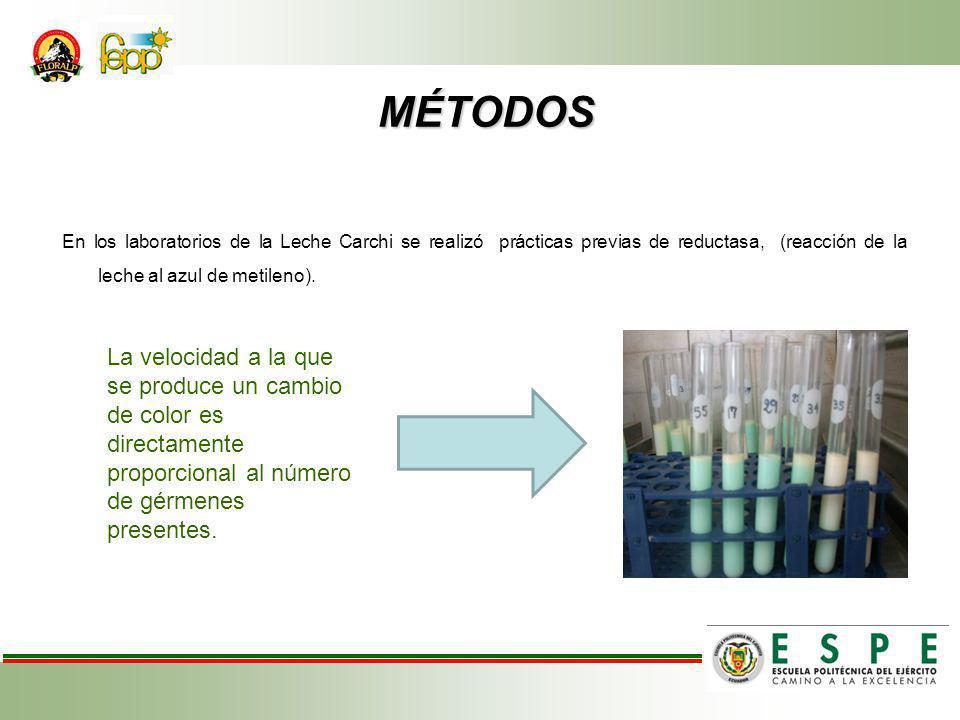 MÉTODOS En los laboratorios de la Leche Carchi se realizó prácticas previas de reductasa, (reacción de la leche al azul de metileno).