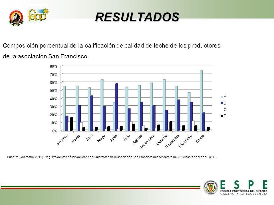 RESULTADOS Composición porcentual de la calificación de calidad de leche de los productores. de la asociación San Francisco.