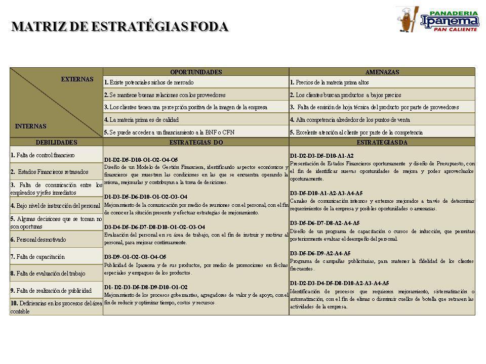 MATRIZ DE ESTRATÉGIAS FODA