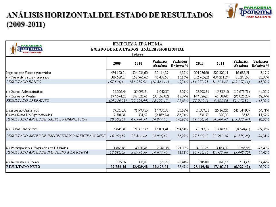 ANÁLISIS HORIZONTAL DEL ESTADO DE RESULTADOS