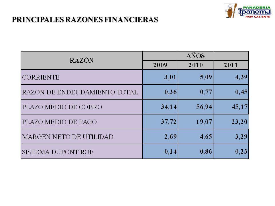 PRINCIPALES RAZONES FINANCIERAS
