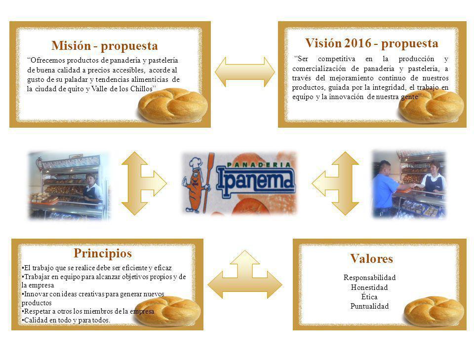 Visión 2016 - propuesta Misión - propuesta Principios Valores