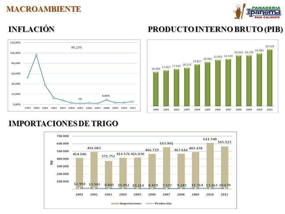 PRODUCTO INTERNO BRUTO (PIB)