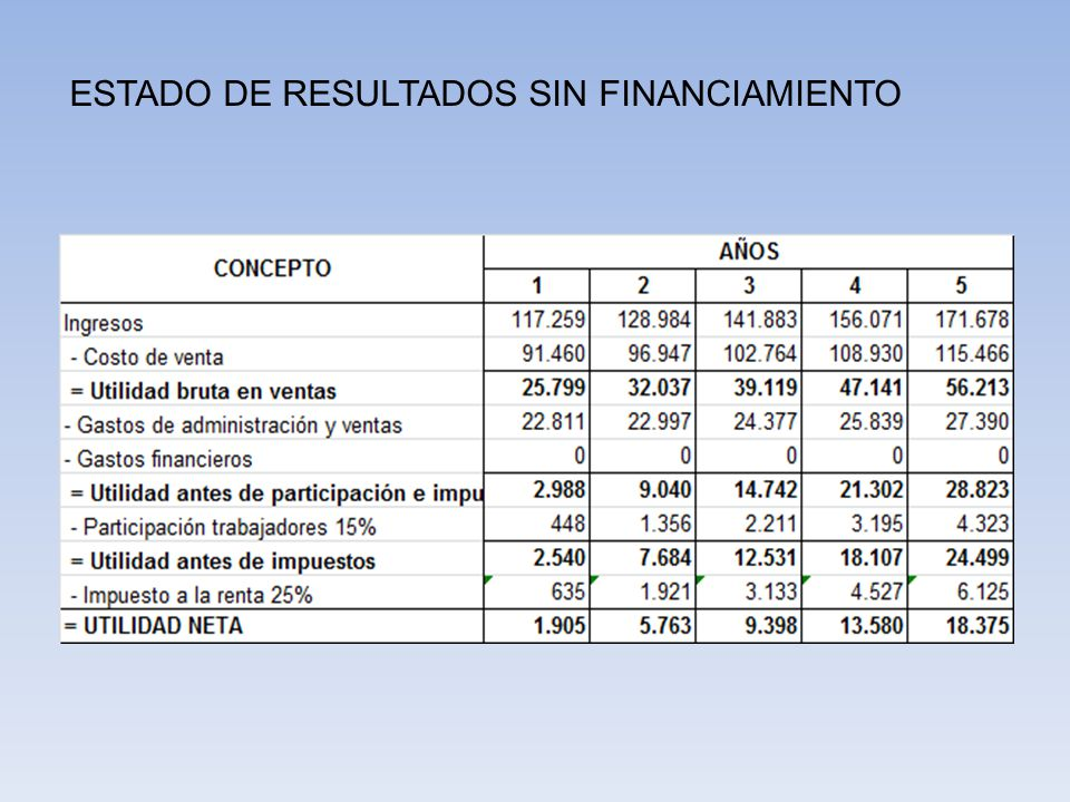 ESTADO DE RESULTADOS SIN FINANCIAMIENTO