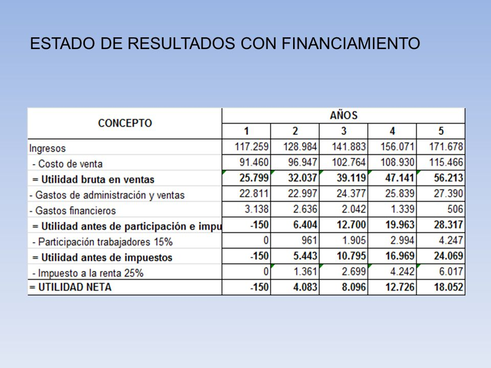 ESTADO DE RESULTADOS CON FINANCIAMIENTO