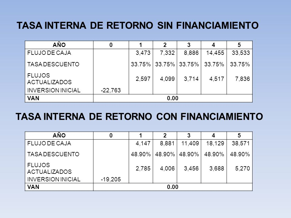TASA INTERNA DE RETORNO SIN FINANCIAMIENTO