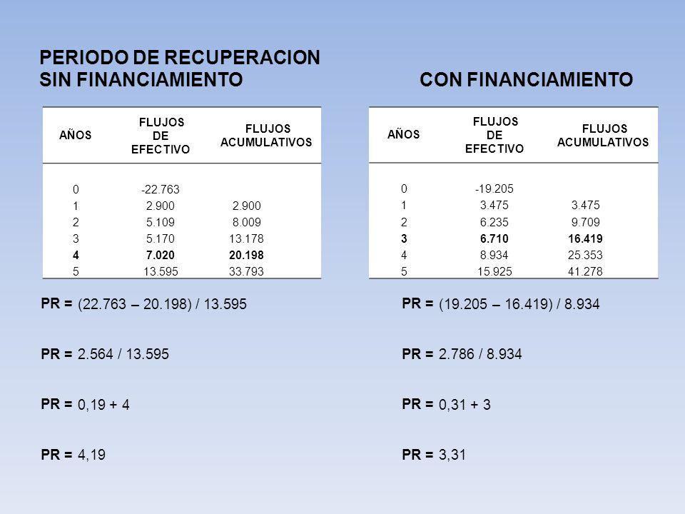 PERIODO DE RECUPERACION SIN FINANCIAMIENTO CON FINANCIAMIENTO