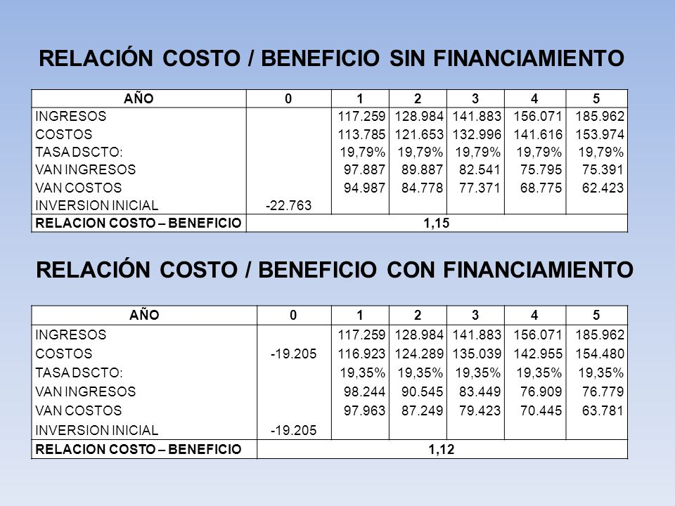RELACIÓN COSTO / BENEFICIO SIN FINANCIAMIENTO