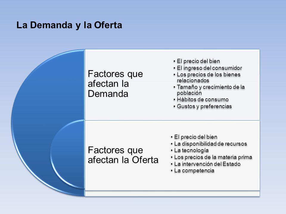 Factores que afectan la Demanda Factores que afectan la Oferta