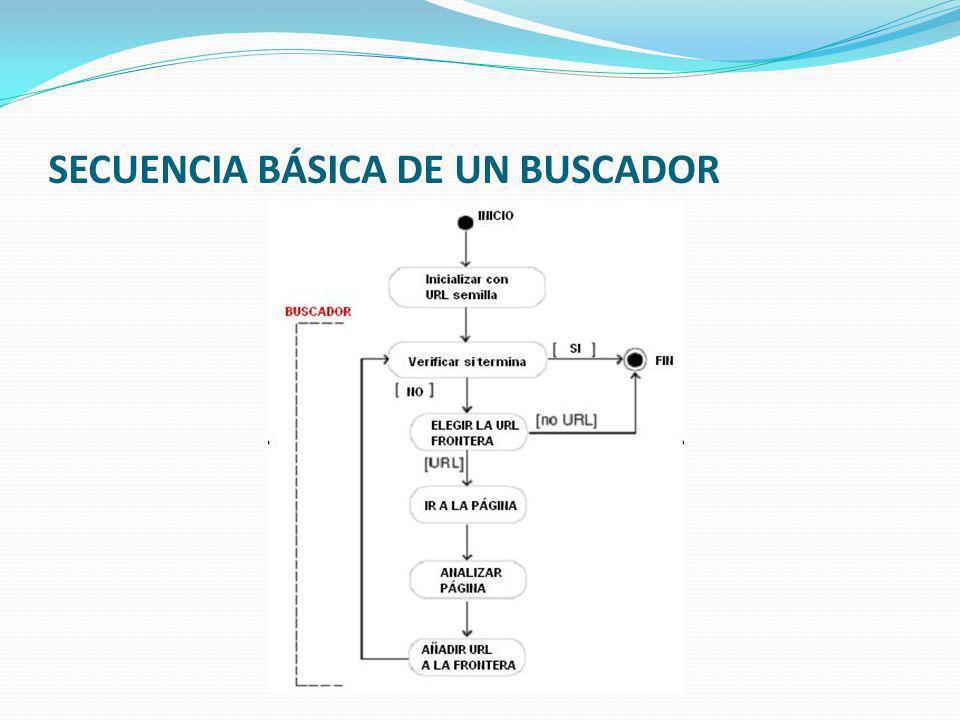 SECUENCIA BÁSICA DE UN BUSCADOR
