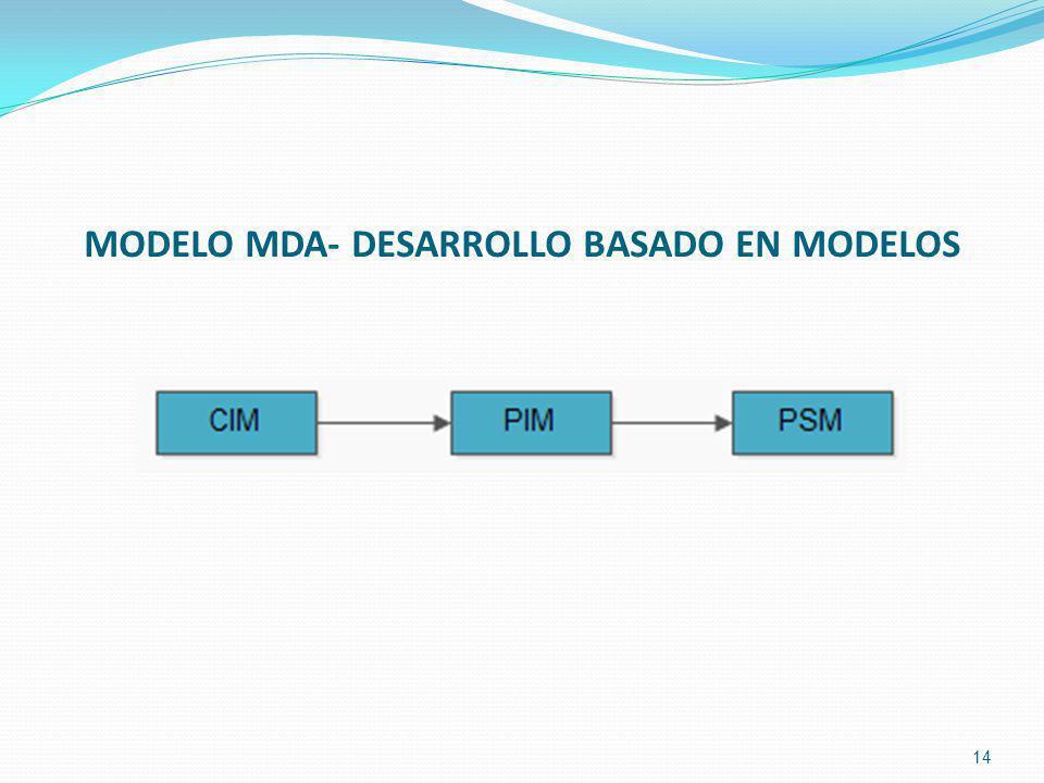MODELO MDA- DESARROLLO BASADO EN MODELOS