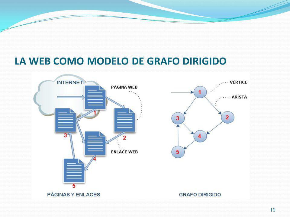 LA WEB COMO MODELO DE GRAFO DIRIGIDO