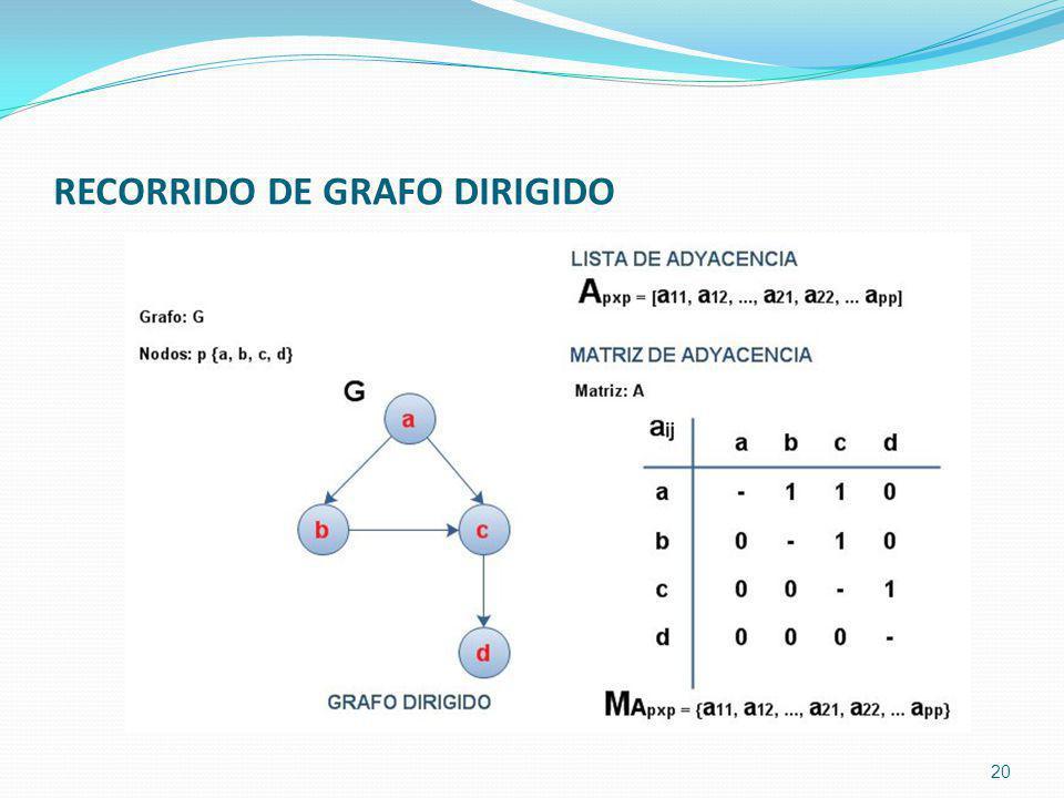 RECORRIDO DE GRAFO DIRIGIDO